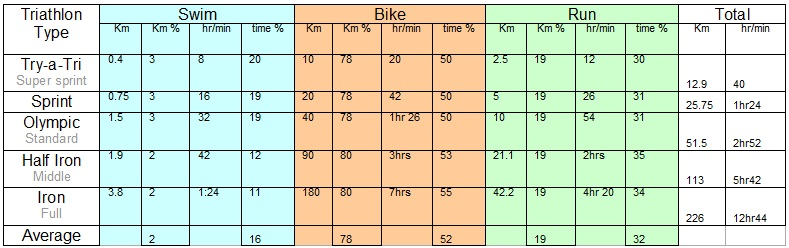 swim bike and run times average for triathlon distances